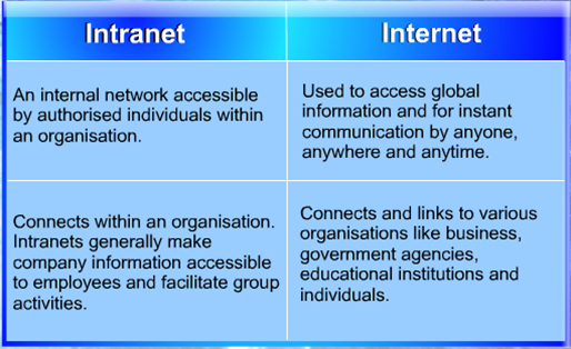 difference between internet and intranet Difference between internet, intranet and extranet saying this will not be wrong that internet has a vast impact on our lives and it has completely changed our lives the internet is the first place, where you wants to go for searching of your problems and queries.