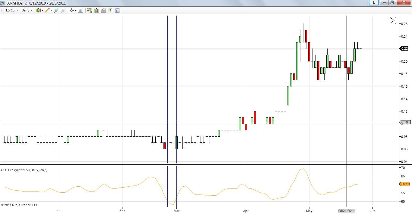 Trading forex askap