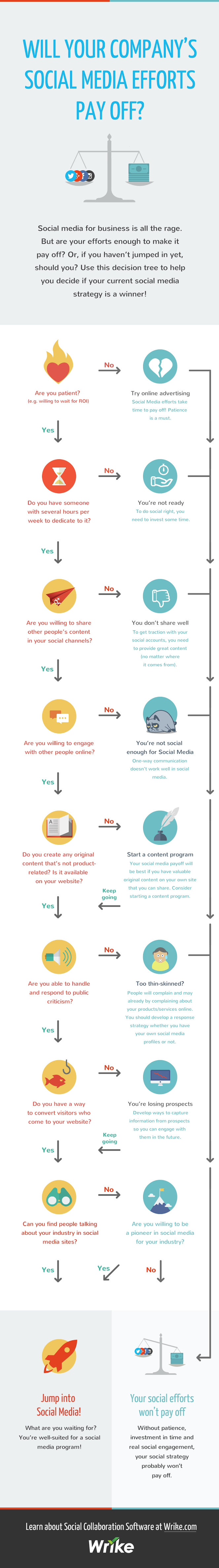 Social Media Marketing For Small Business and Organizations - Decision Tree - #infographic #startups
