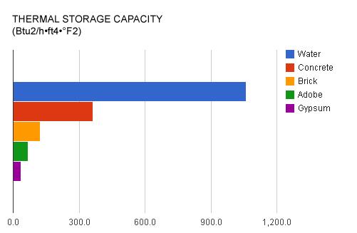 5 Thermal Storage Capacity Comparison