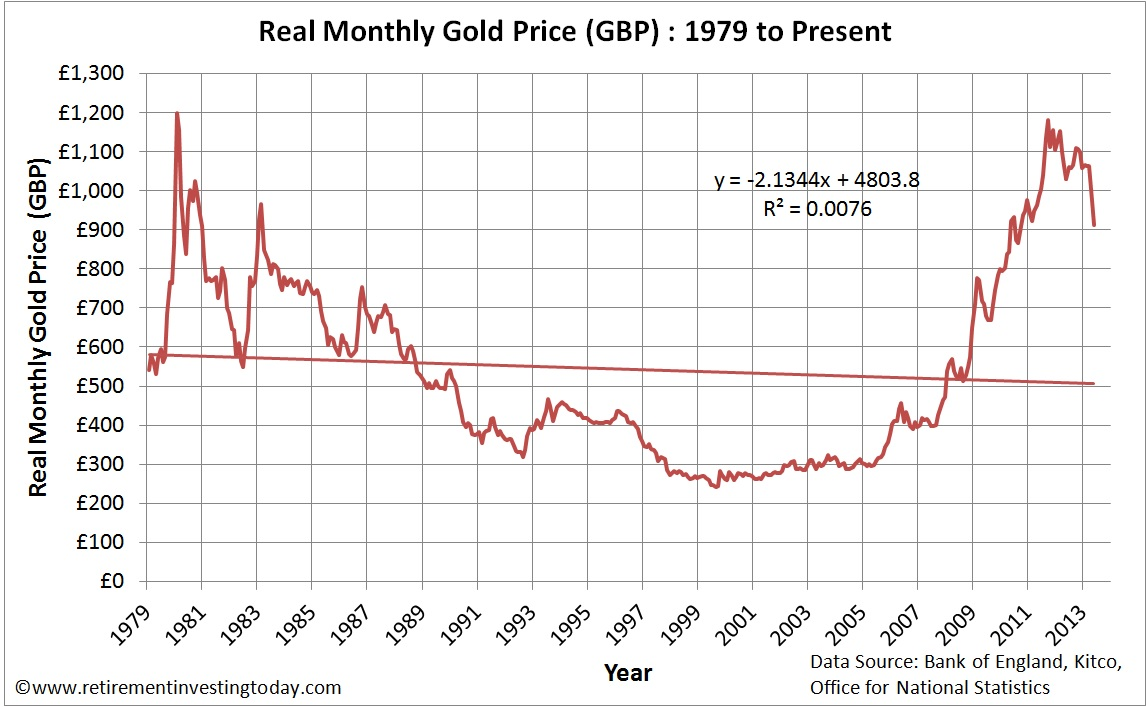 Real Monthly Gold Prices in £'s