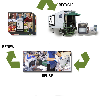 electronic waste solutions The problem with electronics and e-waste products are quickly obsolete and discarded in the us, we scrap about 400 million units per year of consumer electronics, according to recycling industry experts.