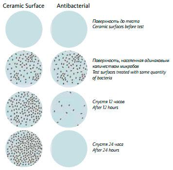 VitrA Antibacterial