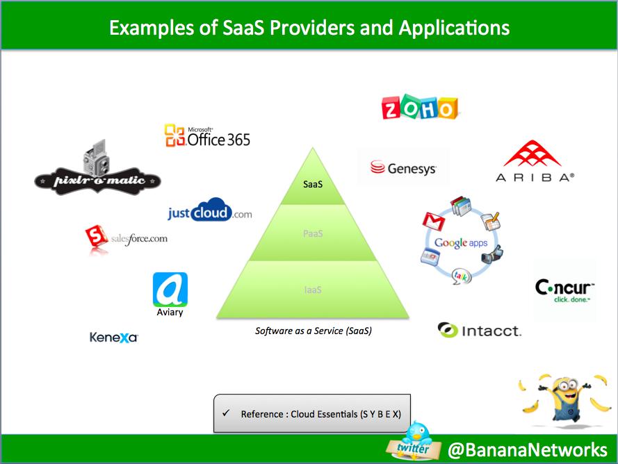 Examples Of Saas Paas Iaas Banana Networks Studies In Data