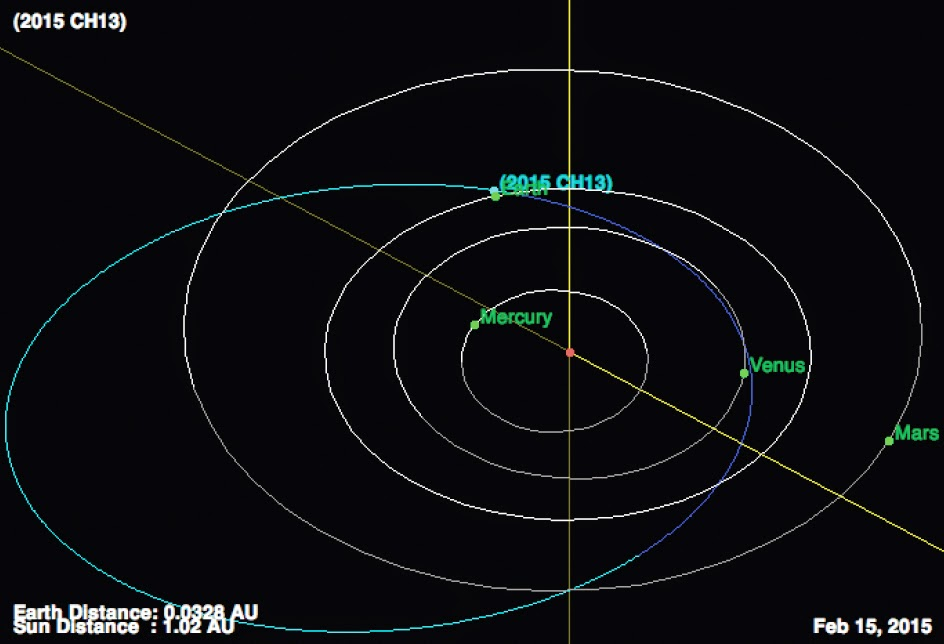 http://sciencythoughts.blogspot.co.uk/2015/02/asteroid-2015-ch13-passes-earth.html