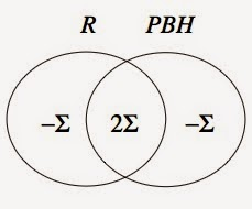 "Entropy Venn diagram between the forming black hole (""proto-black hole"" PBH) and a radiation field R. The black hole will ultimately have entropy Σ, the entanglement entropy."