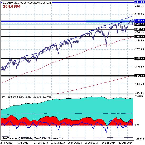 S&P500 продолжает нисходящее движение с целью 1675.00.