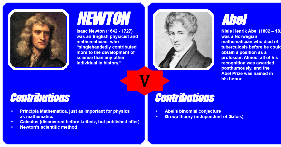 the contribution of isaac newton to math and science Sir isaac newton: isaac newton newton, sir isaac sir isaac newton in an engraving by jacobus houbraken, after an oil portrait by sir godfrey kneller in the national portrait gallery the role of science and mathematics french opinion.
