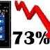 "Nokia records loss in Q4 2011, despite ""better than expected Lumia Sales"""