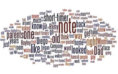 Wordle Cloud 2