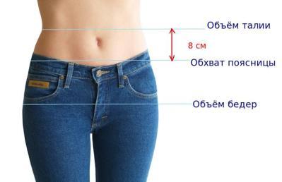Идеальное соотношение талии, бедер и вашего здоровья.