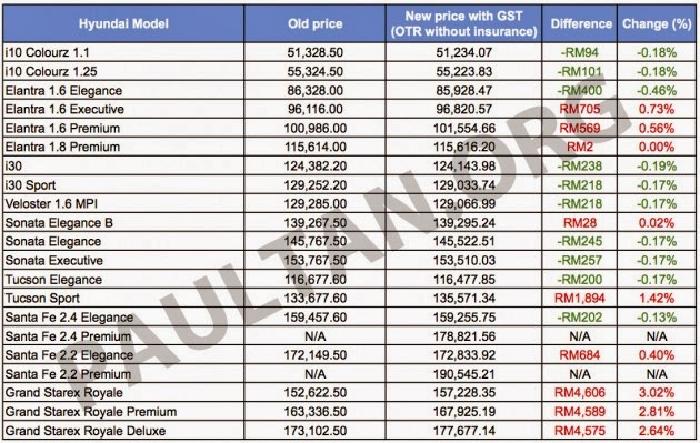 hyundai setia alam 3s centre hyundai malaysia post gst car prices. Black Bedroom Furniture Sets. Home Design Ideas