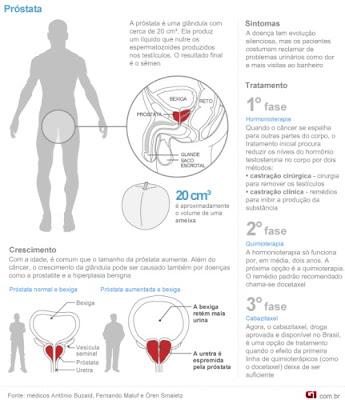 tratamento-prostata