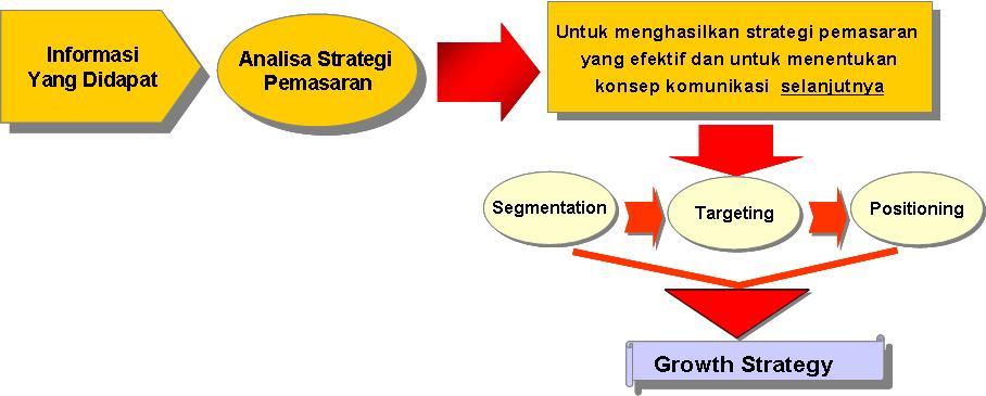 srategi pemasaran produk konsumen dan produk industrial