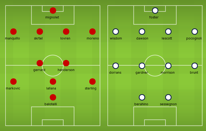 Possible Line-ups: Liverpool vs West Bromwich Albion