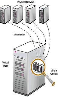 server virtual