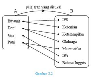 Koeshartati saptorini mari belajar relasi dan fungsi hubungan himpunan a dan himpunan b dapat digambarkan dg 1 diagram panah ccuart Images