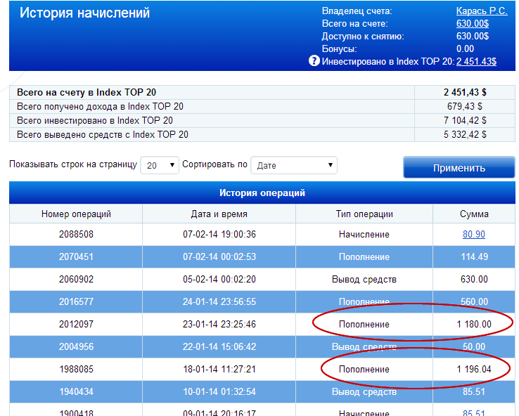 Депозиты в программе Index TOP 20 за Январь 2014