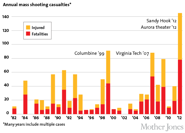 More Guns, More Mass Shootings