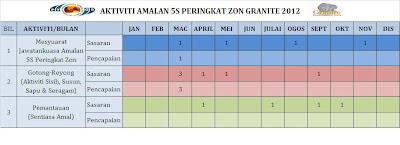 AKTIVITI AMALAN 5S PERINGKAT ZON GRANITE 2012