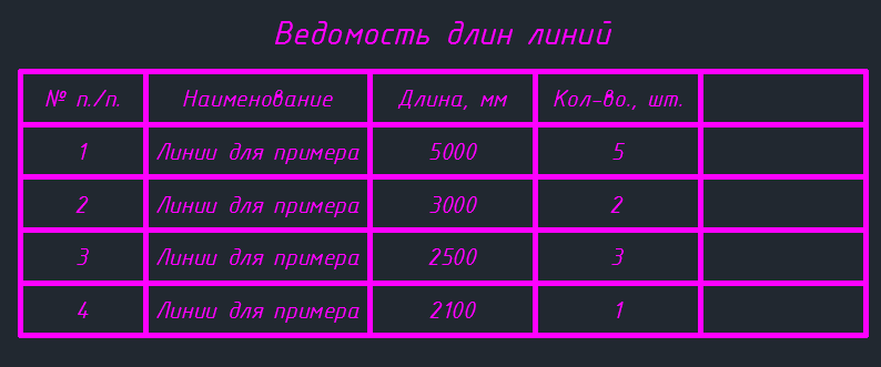 таблица СПДС