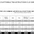 Elezioni 2013 i flussi elettorali tra le politiche di Febbraio e le comunali di Maggio