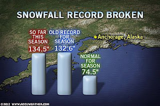 >Happy Easter! Anchorage Sees Snowiest Winter On Record, Heavy Rains Bring Deadly Mudslides To Brazil