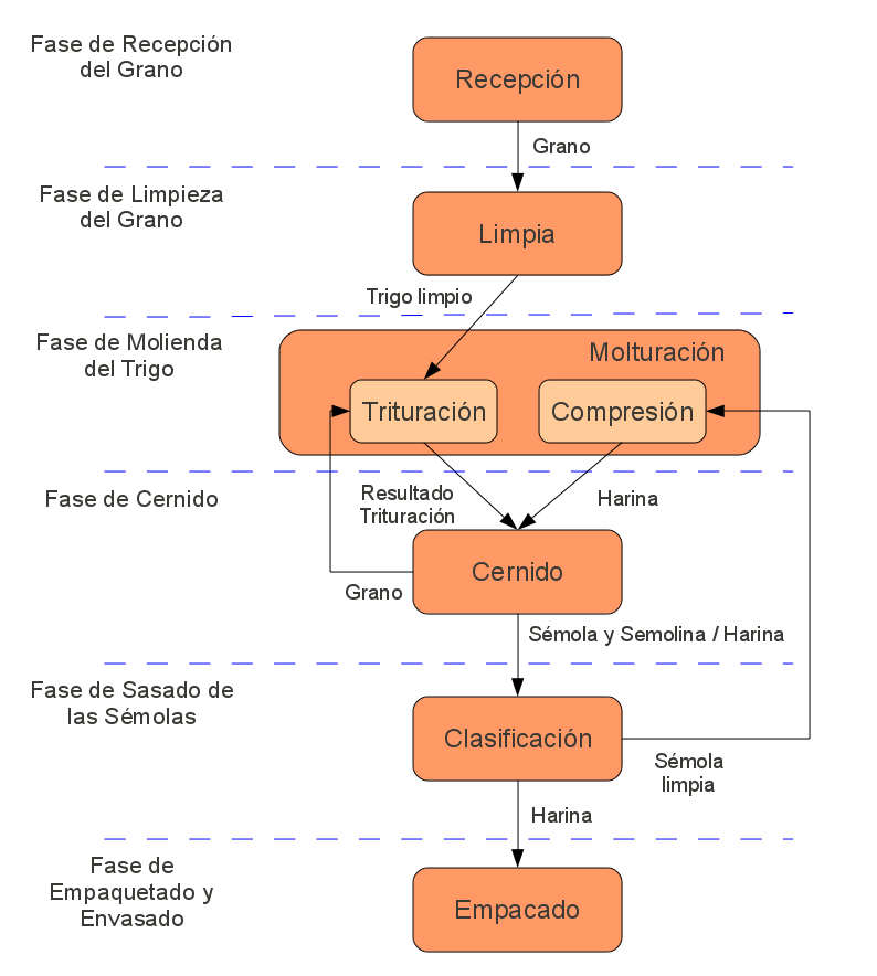 Descripci n general del proceso molino f brica de for Descripcion del proceso de produccion