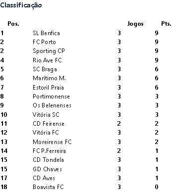 Classificação Liga Nós Época 2017-2018 3ºJornada