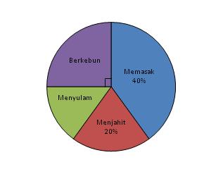 Matematika ki gampang penyelesaian soal diagram lingkaran dengan contoh 2 perhatikan diagram berikut ccuart Images