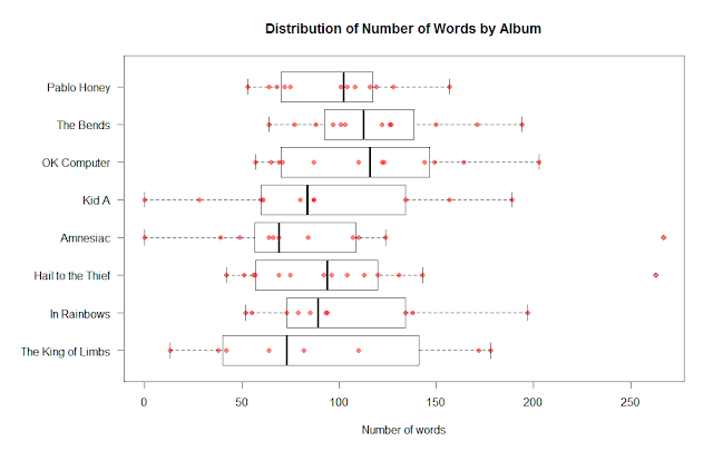 Distribution of number of words per Radiohead album