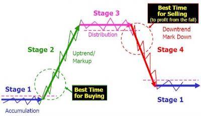 Forex market cycle