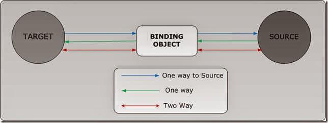 Ảnh minh họa data binding, codeproject.com