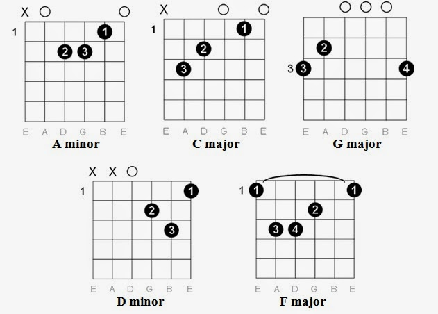 Ukulele u00bb Ukulele Tabs Hello - Music Sheets, Tablature, Chords and Lyrics