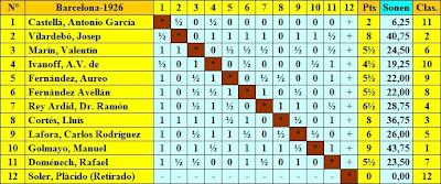 Clasificación final por orden del sorteo inicial del Torneo Nacional de Ajedrez Barcelona 1926