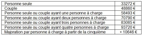 Location maison t4 st orens - Plafond revenu fiscal de reference ...