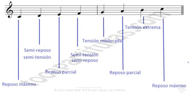 1 Funciones Tonales Tutorial Aprender a Improvisar Cap. 9 Funciones tonales