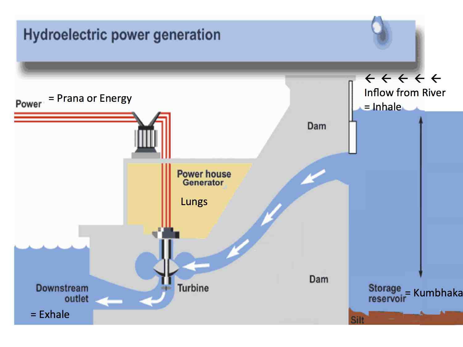 Images Of Hydroelectric Generator Diagram Rock Cafe