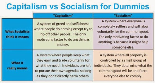 comparing socialism and communism Communism vs socialism more often than not, in media and in conversation the concepts of communism and socialism are used interchangeably to refer to the essentially the same economic/political philosophy.