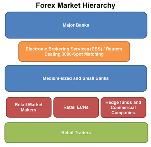 Forex industry