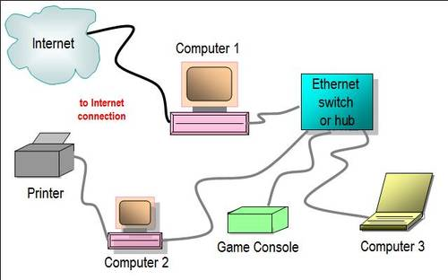 Electro Circuit  Schema  U0026 Datasheet  Ethernet Network Switch Diagram