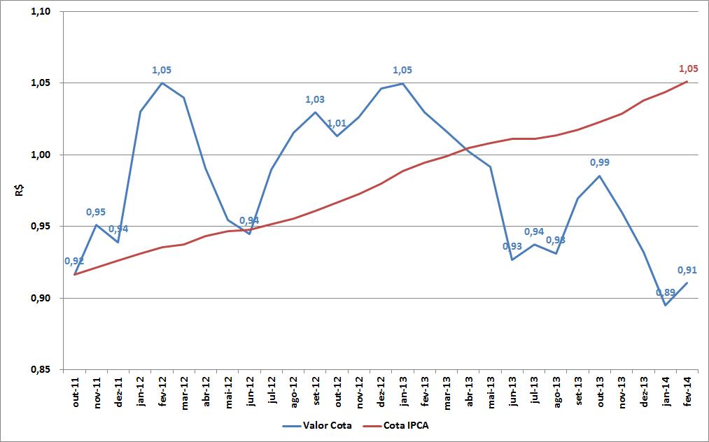 Carteira de Investimentos - Fevereiro de 2014