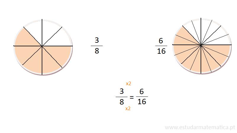 Como simplificar frações