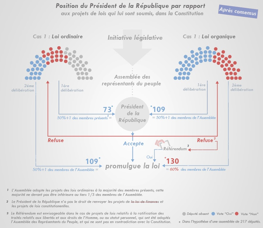 http://1.bp.blogspot.com/-Aaq0D1gJsCQ/UxY5Noc18OI/AAAAAAAAEaU/RLUaU9rLVhg/s1600/3.72+-PR+vs+projets+de+loi+ap.+consensus+-fr.jpg