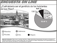 Los Ríos, Gentilicio