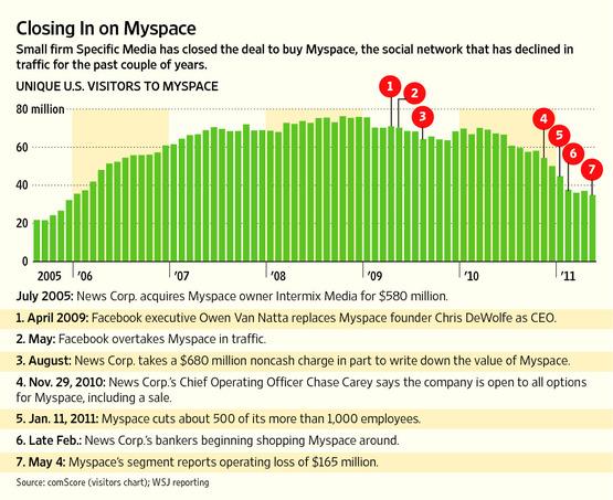 Comparaison des visiteurs Myspace avec Facebook