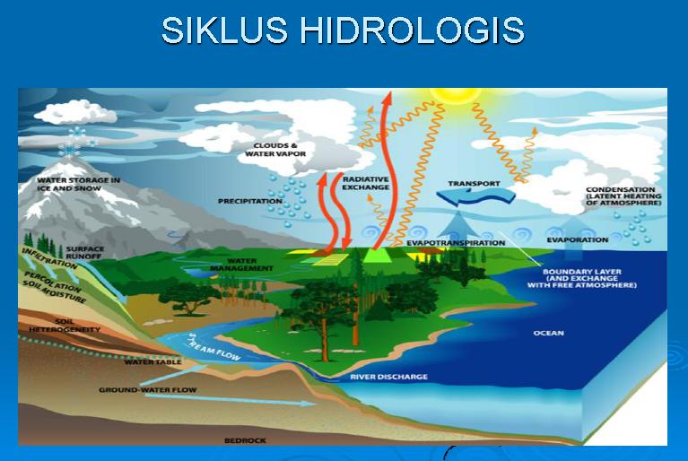 Virmanda R Proses Siklus Hidrologi