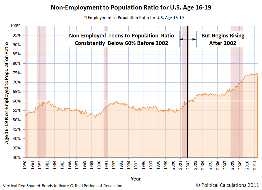 Non-Employment to Population Ratio for U.S. Age 16-19, January 1980 through June 2011