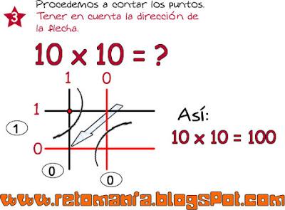 Tipos de multiplicación, Formas de multiplicar, Multiplicaciones Diferentes, Diferentes formas de multiplicar