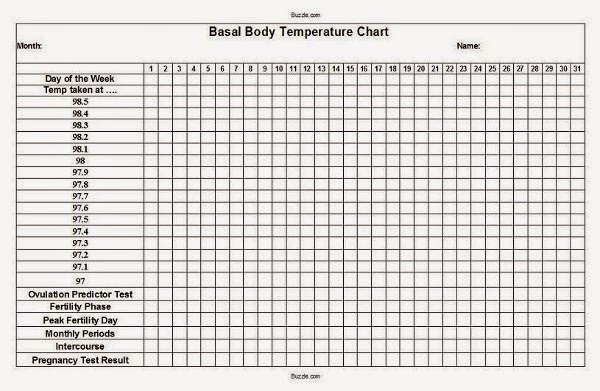 Carta Body Basal Temperature